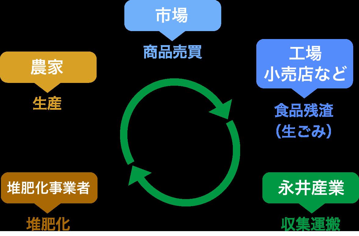 事業系一般廃棄物の回収フロー図