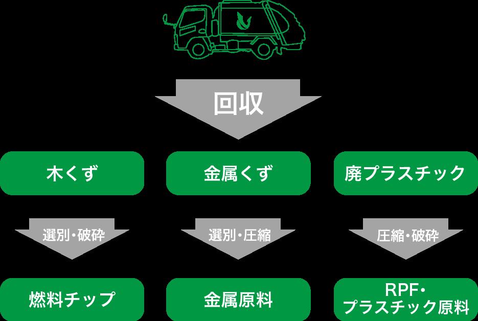 産業廃棄物の回収フロー図