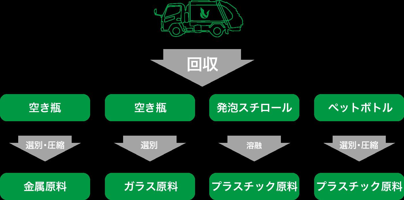 資源リサイクルのフロー図